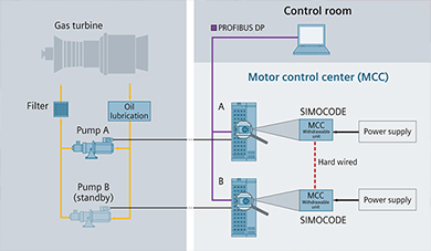 Integrated Pump Station Motor Control Centers