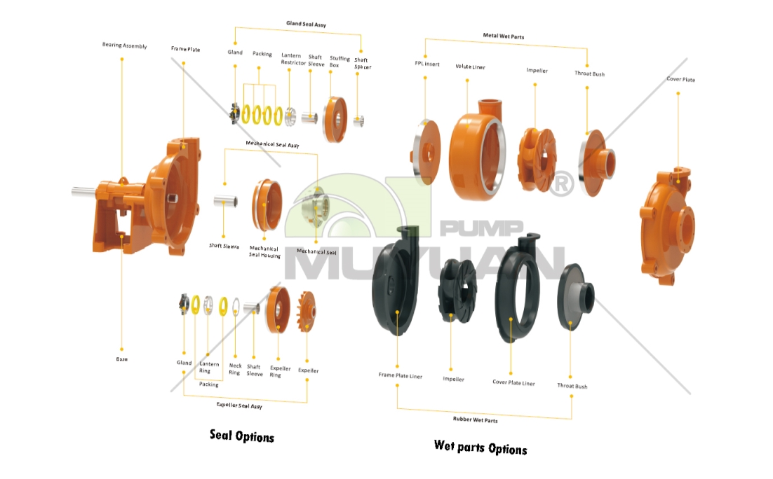 5 minutes know to the working principle of horizontal slurry pump